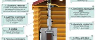 Экономайзер для дымохода – конвекторный дымоотвод